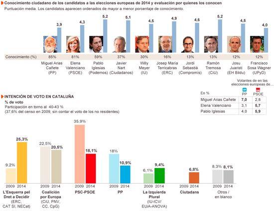Candidatos y Cataluña