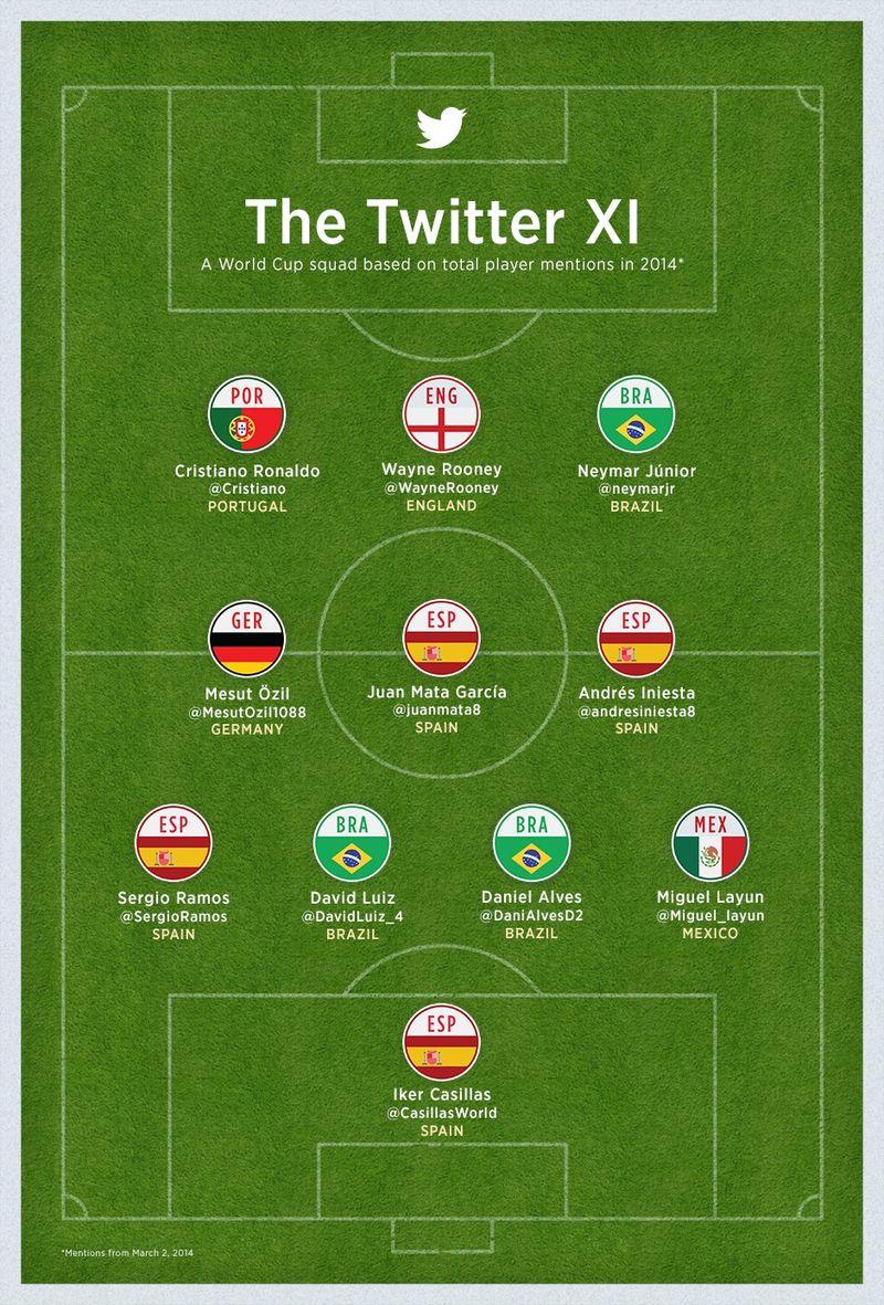 El 11 ideal de Twitter