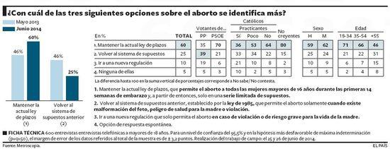 Aborto Junio 2014