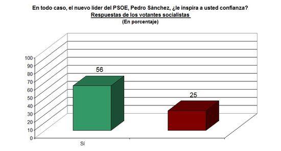 Pedro Sánchez elección_3