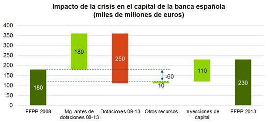 20140205 Impacto en capital banca española de la crisis