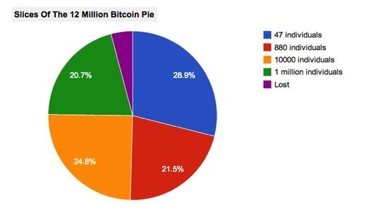 Bitcoin pie ownershp