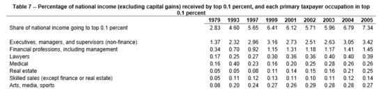 Ingresos por % de PIB del las principales fortunas de EE UU