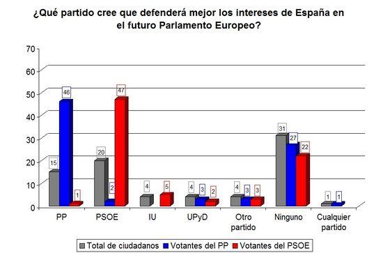 Partido que defenderá mejor los intereses de España