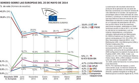 Gráfico de Estimación Europeas Abril 2014