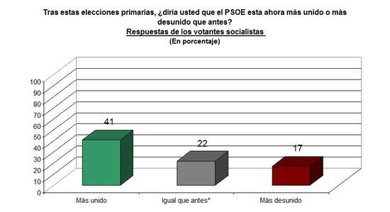 Pedro Sánchez elección_2