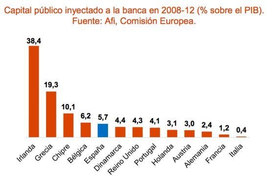 20140916 Inyeccion capital público bancos europa