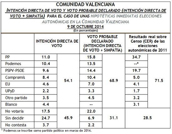 IDV Comunidad Valenciana octubre 2014
