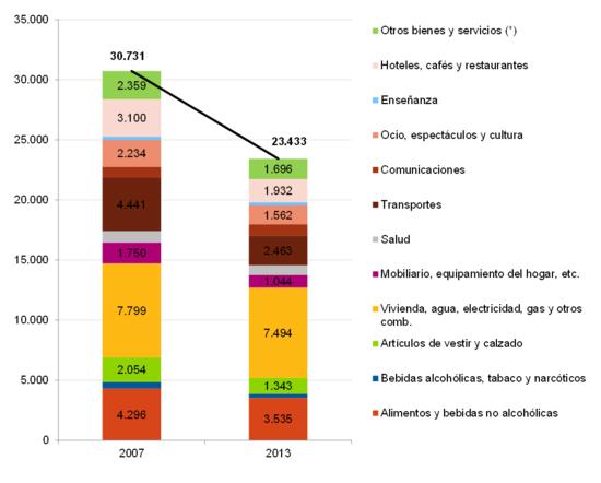 Gasto medio hogar español 2007-2013