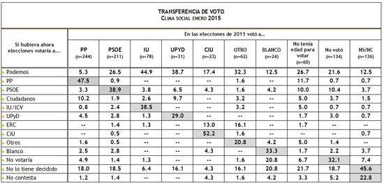 Transferencia de voto Enero 2015