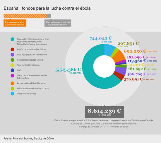 Grafico fondos ebola Espana
