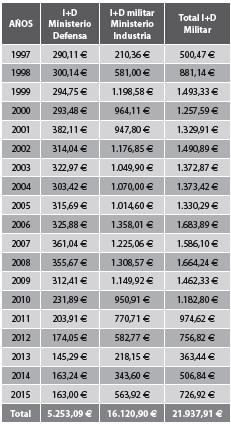 I+D militar en España (millones de euros)