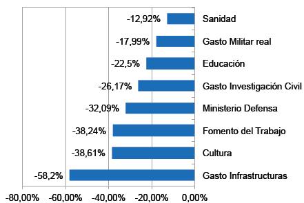Reducción de presupuestos de ministerios 2008-2015