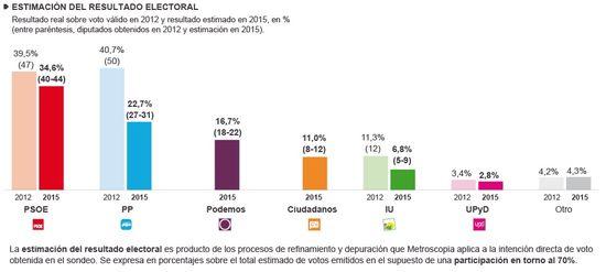Gráfico Estimación Andaluzas 2015_Febrero