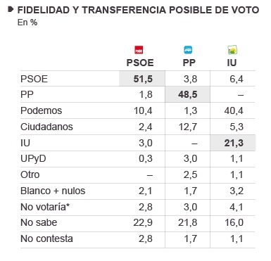 Fidelidad y Transferencia Andaluzas 2015