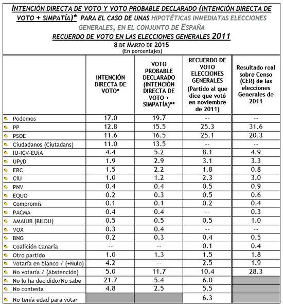 IDV_V+S_RECUERDO DE VOTO Marzo 2015