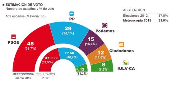 Estimación Andaluzas 2015