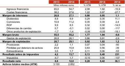 20150324 Resultados banca 2014