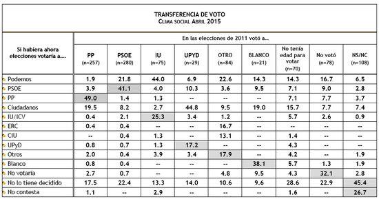 Transferencia de voto Abril 2015