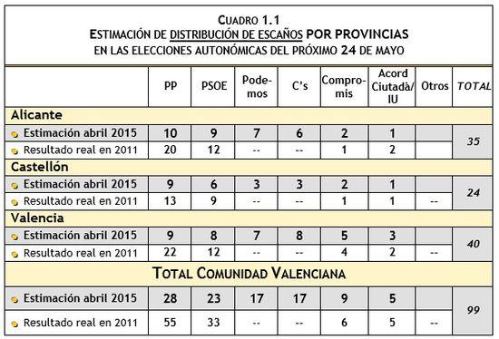 Estimación diputados CAV Abril 2015
