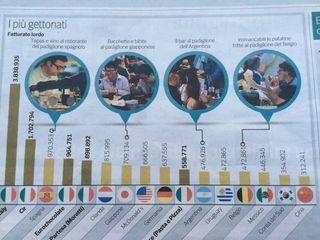 Cuadros de ventas publicado por Corriere della Sera