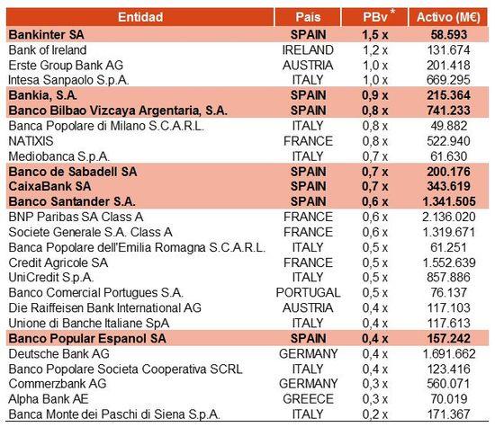 20160128 DM La banca española por los suelos 4