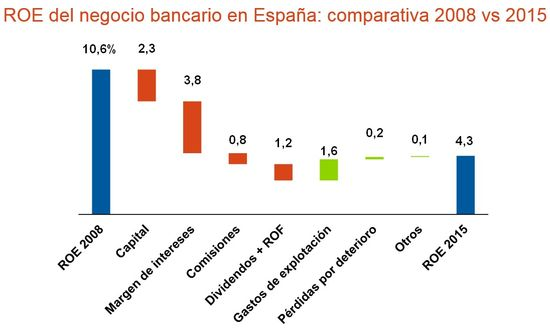 20160420 DM Rentabilidad de la banca en España