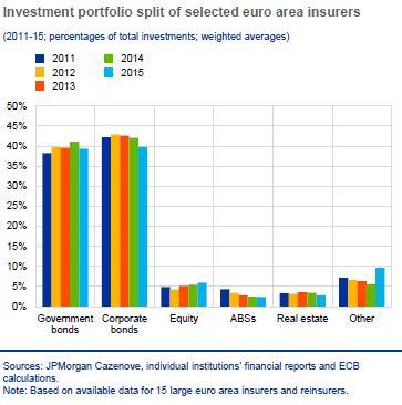20160607 DM Distribucion activos Seguros eurozona  3