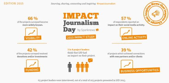 Infografía impacto Journalism Day 2015