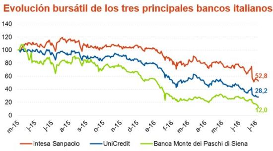 20160628 DM Banca italiana 1