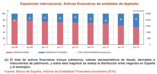 20161109 DM Internacionalización banca española_1