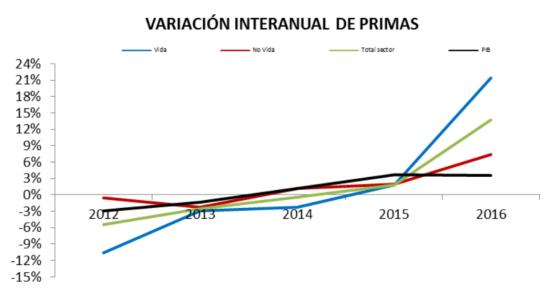 20170724 Primas seguros 2016