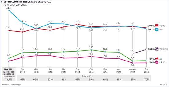 Evolución de la Estimación de voto Octubre 2014