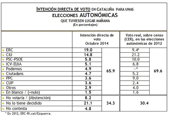 Intención Directa de Voto Cataluña Octubre 2014