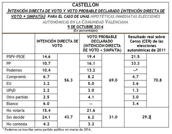 IDV Castellón octubre 2014