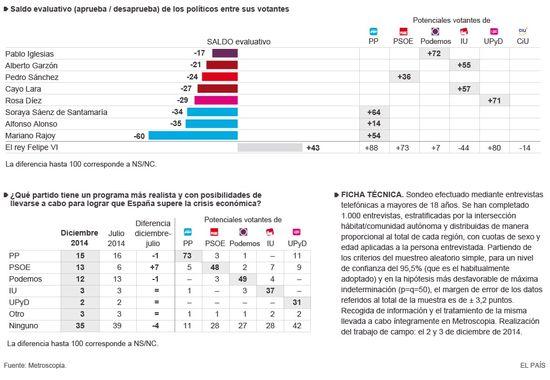 Gráficos y ficha técnica Diciembre 2014