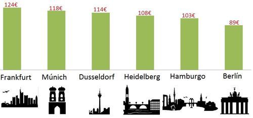 Precios hoteles alemanes