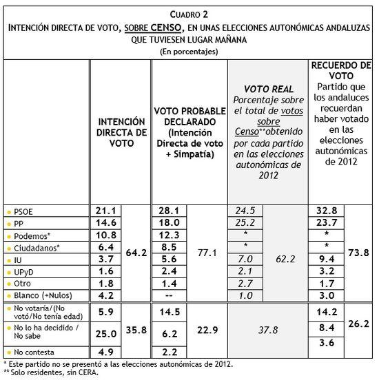 IDV V+S Andaluzas Febrero 2015