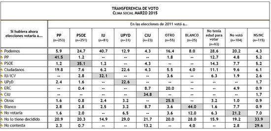Transferencia voto Marzo 2015
