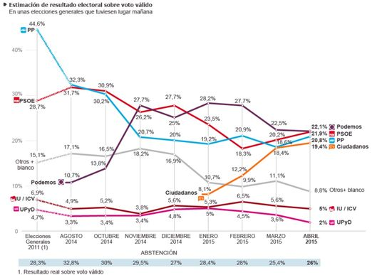 Estimación Abril 2015