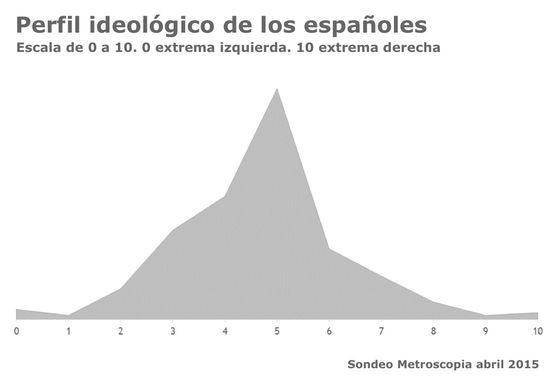 Perfil_españa