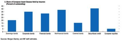 20150418 DM Participacion Seguros en activos financieros europeos