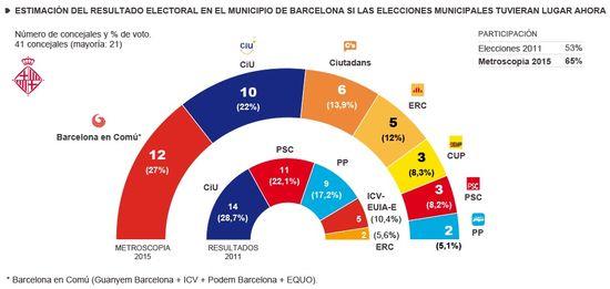 Barcelona Estimación
