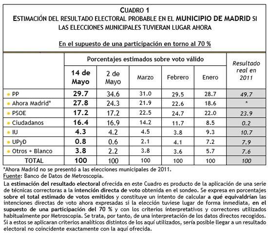 Evolución de la estimación de voto Madrid Mayo 2015