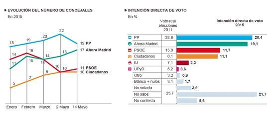 Evolución Concejales IDV Madrid Mayo 2015