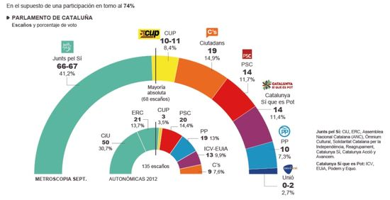 Cataluña 27S 2015