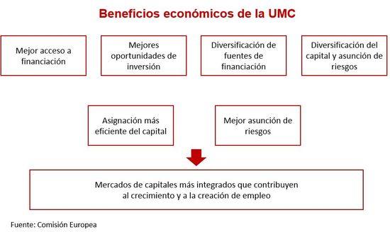 Gráfico beneficios económicos de la UMC
