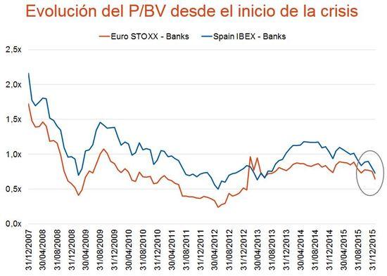 20160128 DM La banca española por los suelos 3