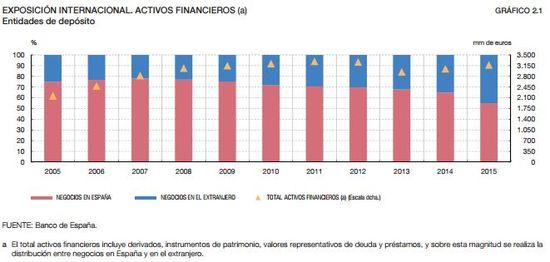 20160523 DM Negocio internacional banca española_1