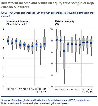 20160607 DM ROE Seguros eurozona  1